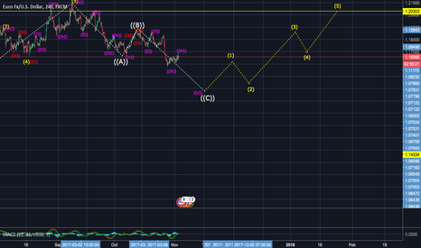 EURUSD: EURUSD Wave Analysis.