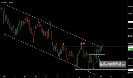 USDCHF: USDCHF - Bearish bias