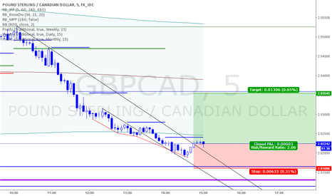GBPCAD: Here we go again