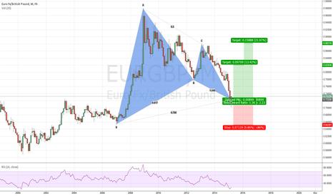 EURGBP: Biggest Gartley pattern even made
