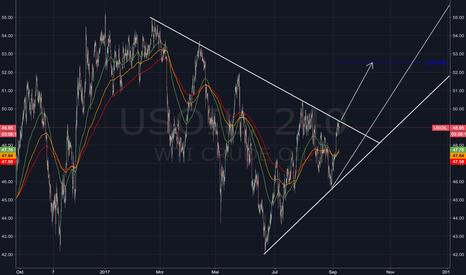 USOIL: WTI Crude Oil...Ausbruch?