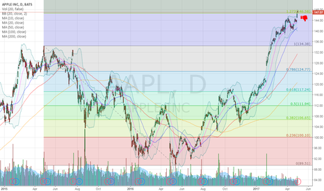 AAPL: $AAPL Due for a pullback at the 1.272 Fib Retrace