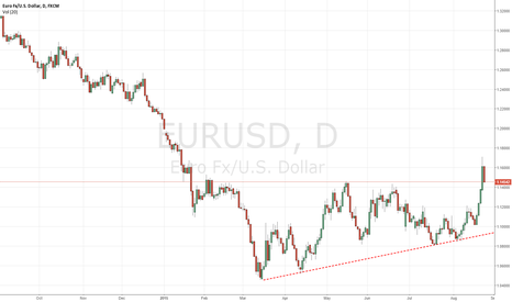 EURUSD: One more time shorting it !