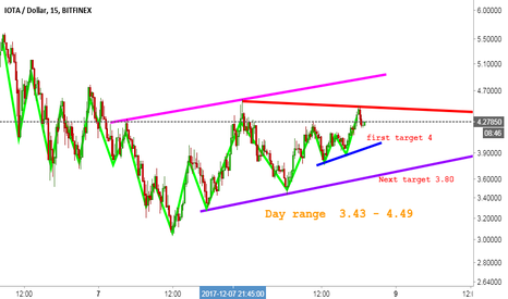 IOTUSD: IOT/USD | Bearish wave, next targets & important supports.