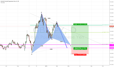 GBPJPY: GBP/JPY potential pattern