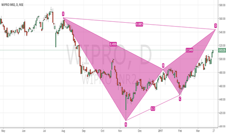 WIPRO: Bearish Bat in Making - Wipro