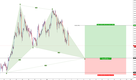 EURUSD: EUR/USD - Bullish Gartley