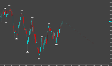 USOIL: Crude going below $46