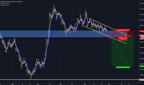 GBPJPY: GBPJPY to breakdown short even further. short longterm