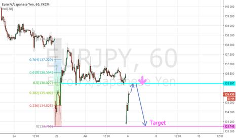EURJPY: Eurjpy short on 50% of previous week gap
