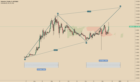 OMGUSD: OMG Bullish ABCD pattern - New ATH incoming?