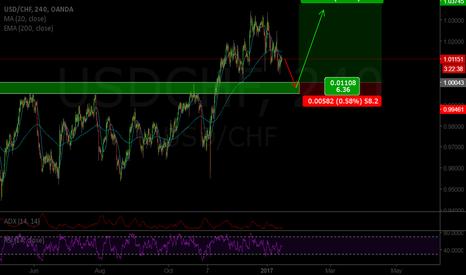 USDCHF: USD/CHF long idea