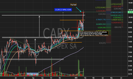 CAPX: Capex S.A. (CAPX) - BCBA - Panel General