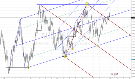 AUDUSD: AUDUSD - Market Structure 4h