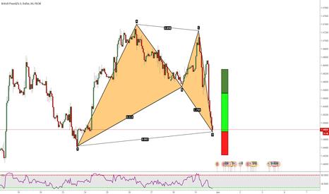GBPUSD: GBPUSD: Bat Pattern At Market