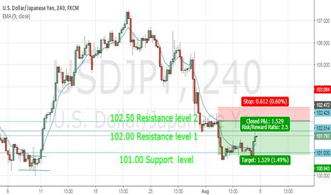 USDJPY: USD/JPY short entry