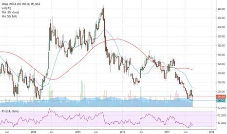 COALINDIA: Coal India bouncing off strong weekly support