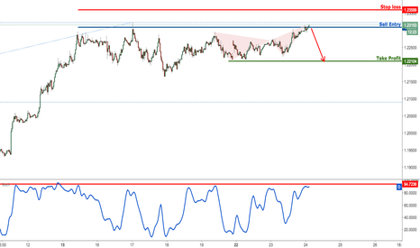 EURUSD: EURUSD testing major resistance, prepare for a drop