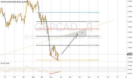 GBPCAD: GBP/CAD После долгого падения...