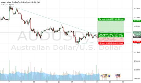 AUDUSD: AUDUSD Break Trend Line TF 1H