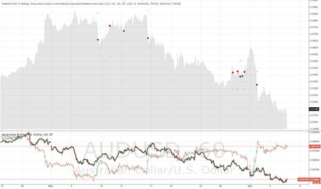 AUDUSD: Trading AUDUSD vs XAUUSD stat arb style.