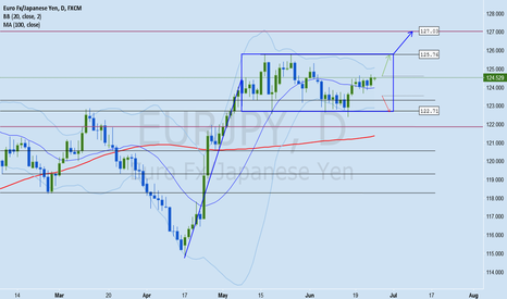 EURJPY: EURJPY Forex Analysis June 23 - 30
