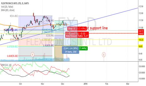 FLEX: FLEX_break support line_Bearish