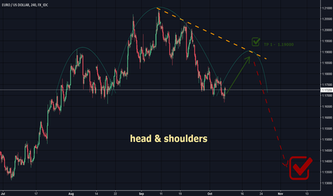 EURUSD: EUR/USD   - head & shoulders