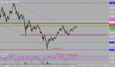 BTCUSD: BTCUSD - View for the upcoming week