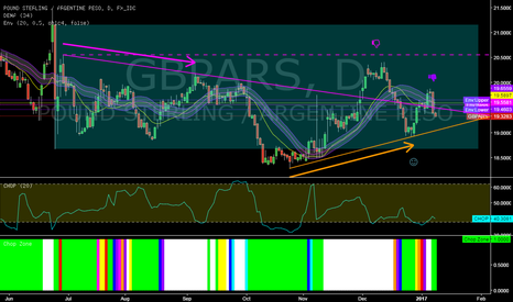 GBPARS: GBPARS @ daily @ BreakDown on friday! Will upside trend holds?