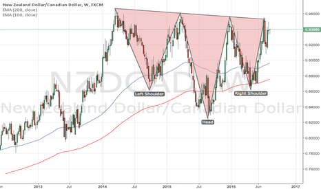 NZDCAD: Long Term NZD/CAD Head & Shoulders