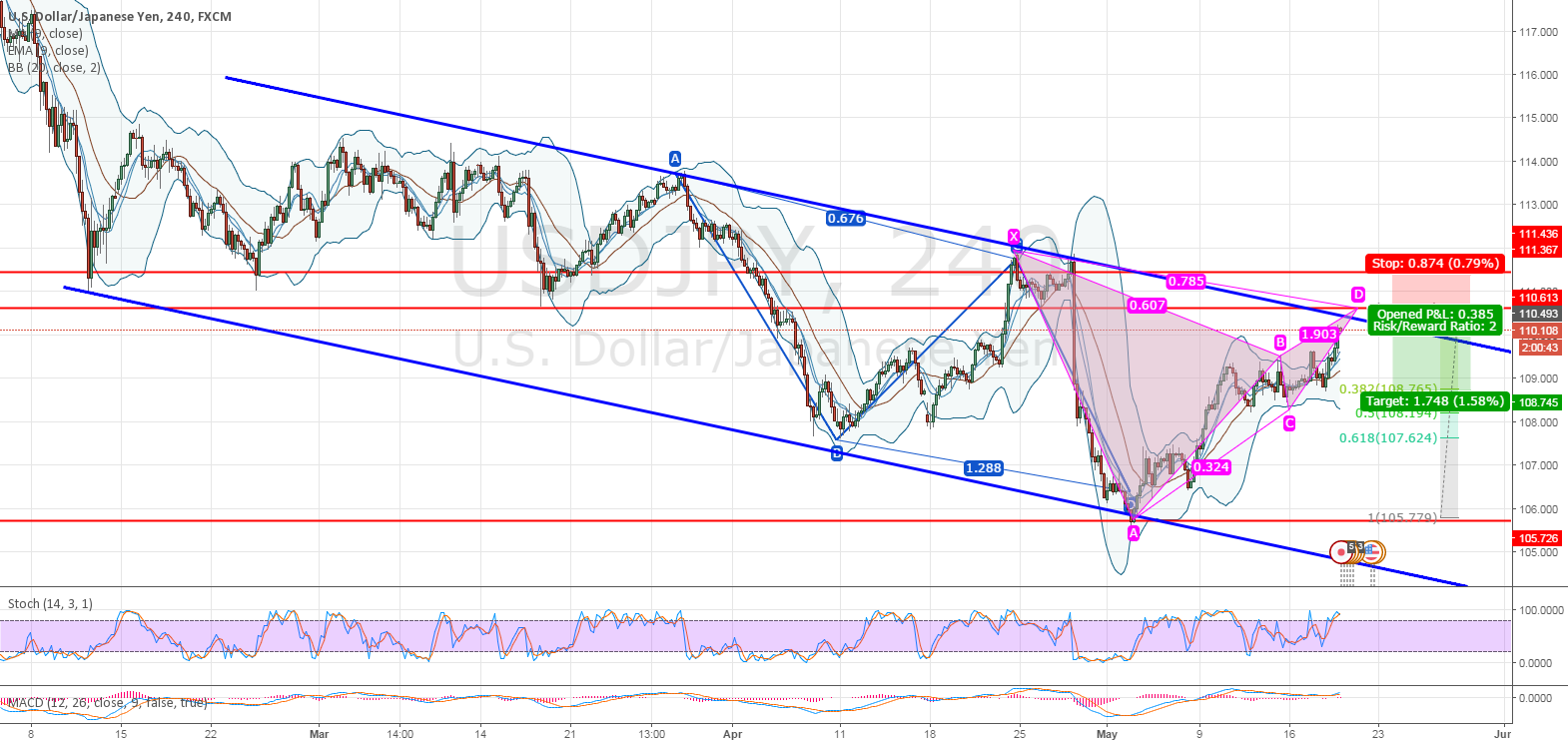 USDJPY - Opportunity to SHORT