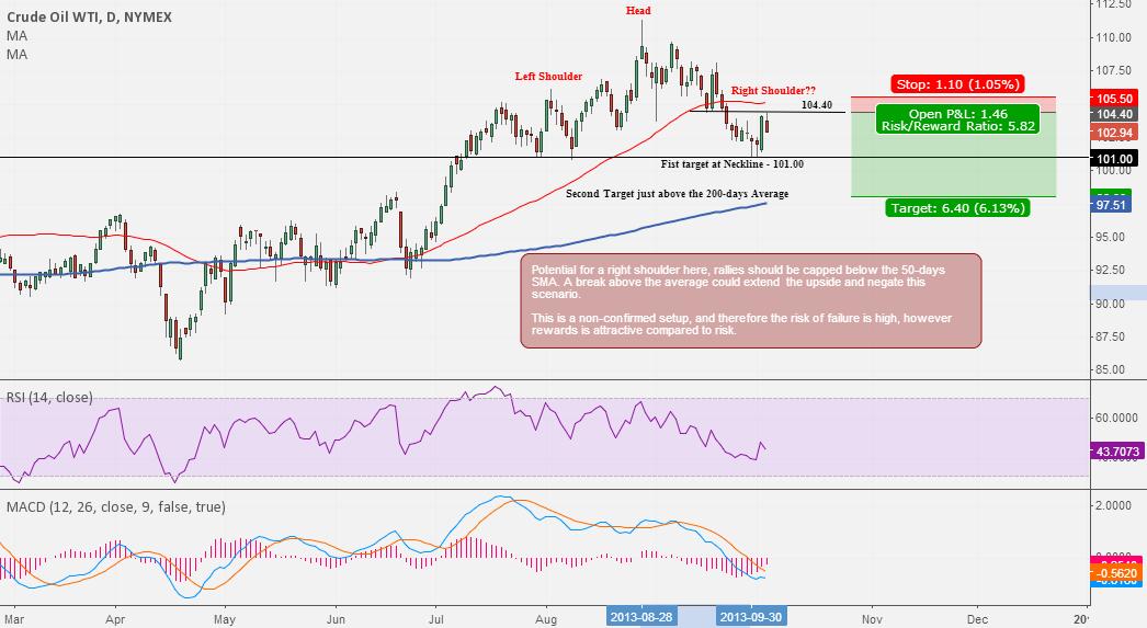 WTI Crude Oil : a short idea with an attractive risk/reward