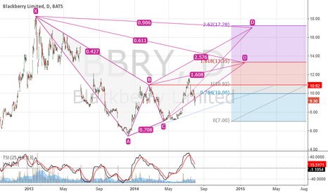 BBRY: Bearish Bat