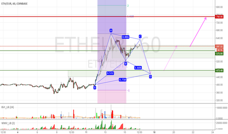 ETHEUR: ETHEUR Harmonic-pattern suggesting drop to 475, then move up