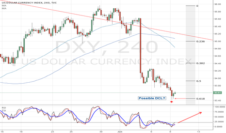 DXY: US Dollar ready to bounce up..!