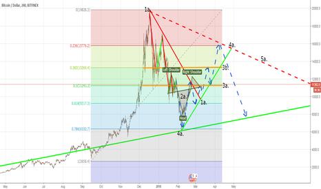 BTCUSD: Bitcoin (BTC) - Lower High? Full Chart Prediction for H1 2018!