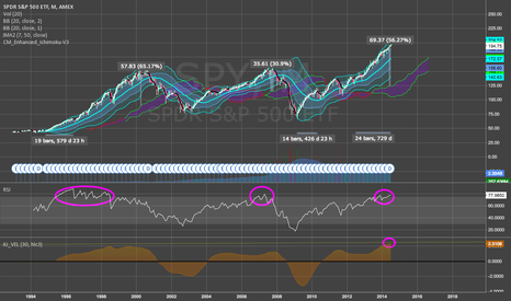 SPY: 4 Reasons Why I Believe a Correction is Due