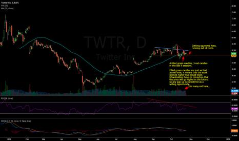 TWTR: Bracing for impact.