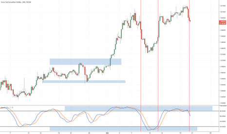 EURCAD: 3 tools and indicators to analyze trend strength