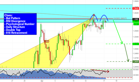 GBPCHF: Lots of clues on GBPCHF