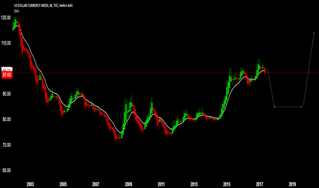 DXY: Short then long upto 115
