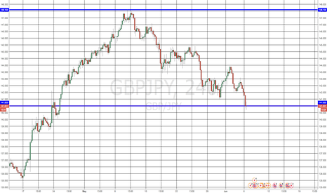 GBPJPY: GBPJPY Long at Current Levels