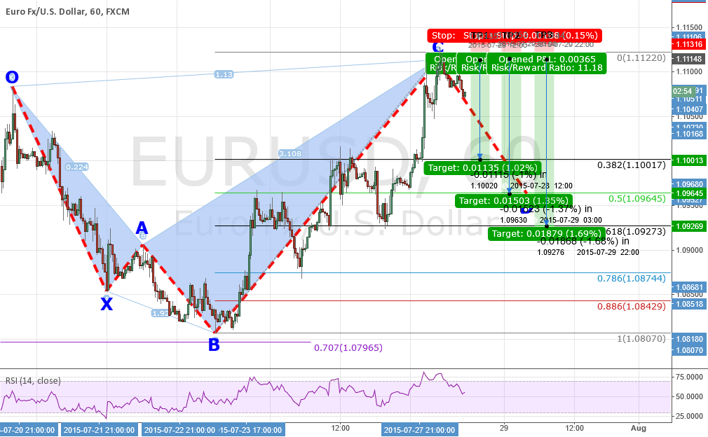 UPDATE #1: EURUSD: A Completed Shark Pattern & Explanation