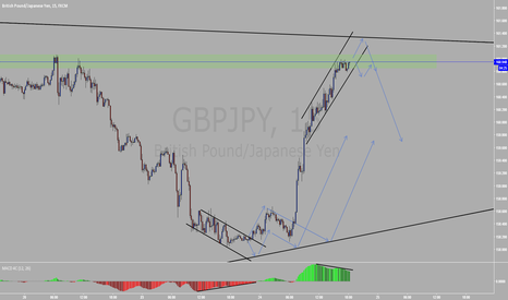 GBPJPY: GBPJPY Channel breakout with divergence confirmation
