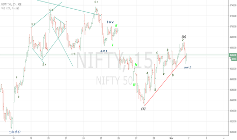 NIFTY: Nifty seems to have reversed from 8670