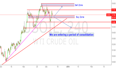 USOIL: Consolidation