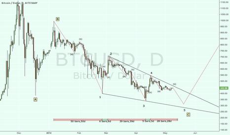 BTCUSD: C wave Ending Diagonal almost complete. Target bottom 320
