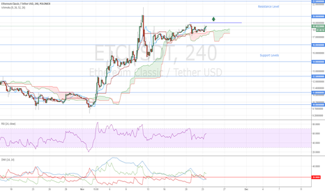 ETCUSDT: Ethereum Classic New Buy Signal