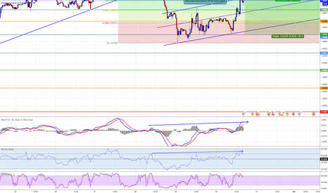 GBPUSD: Hidden Bearish Divergence GBP USD 30 min